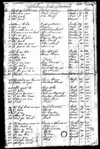 1885 Mohave Census: Tribe Name is the only Census site identifier Included